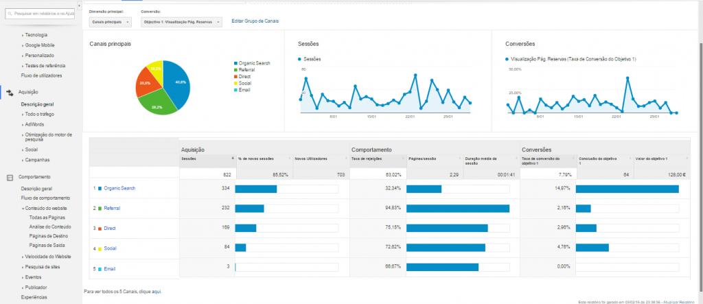 Dados-estatísticos-Google-Analytics